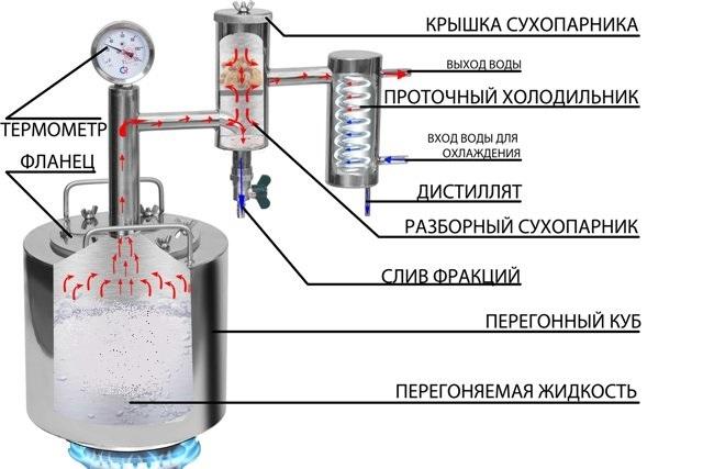 Самогонный аппарат схема фото как определить температуру самогонного аппарата