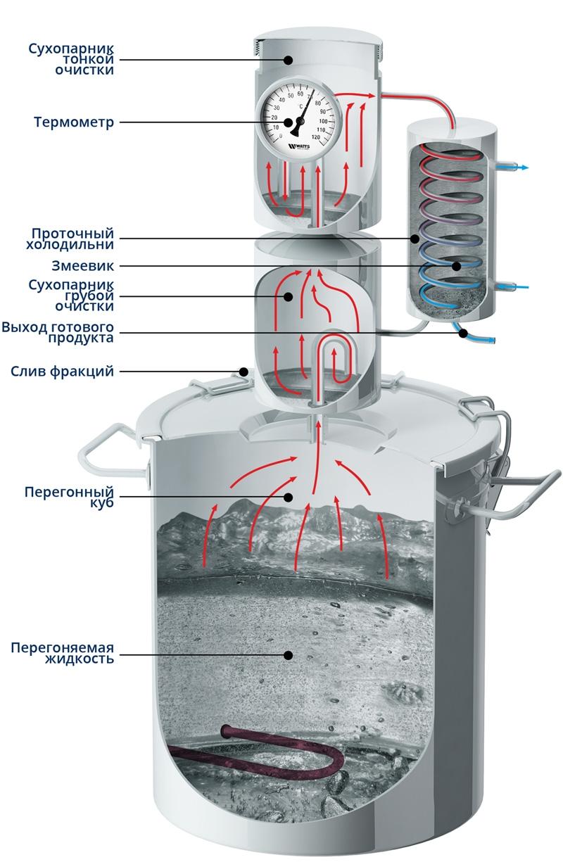 Машковского магарыч самогонный аппарат официальный сайт самогонный аппарат hooch